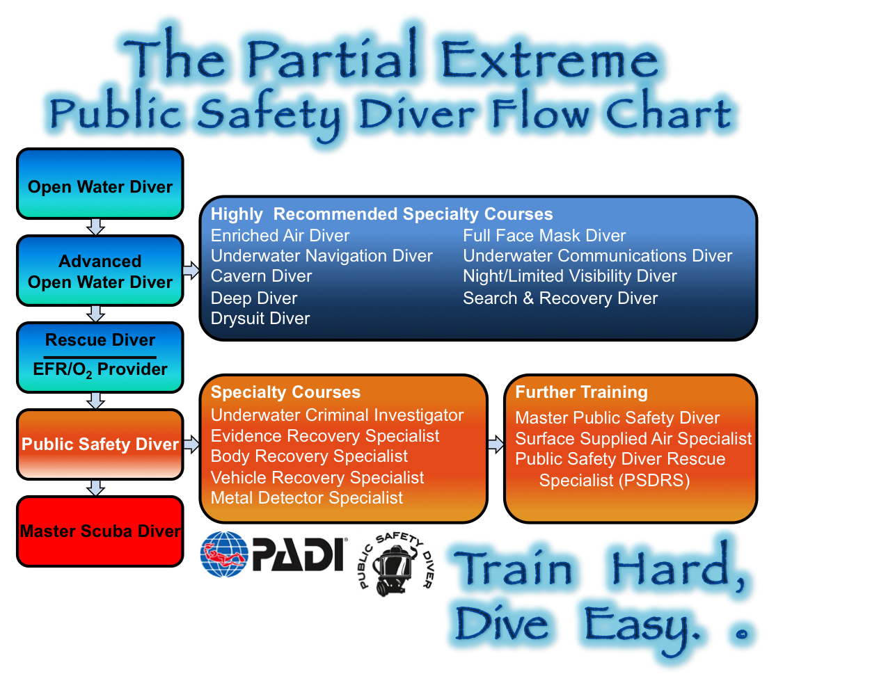 PADI Chart